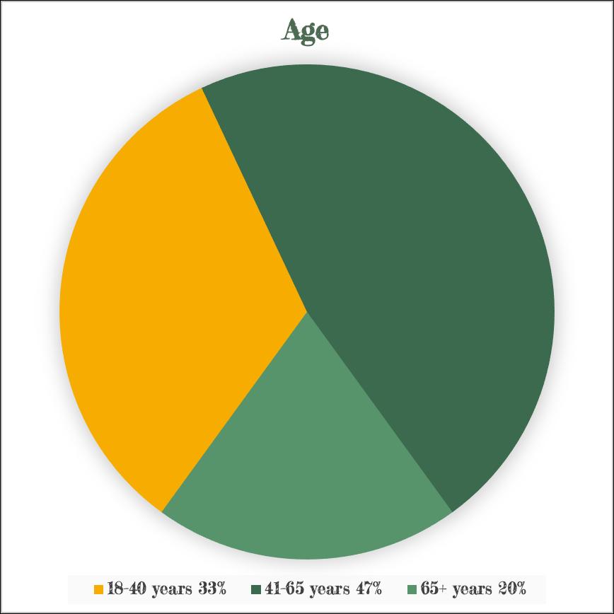 Age-BOARD-1
