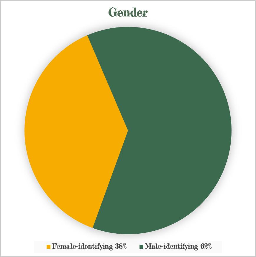 Gender-BOARD-1
