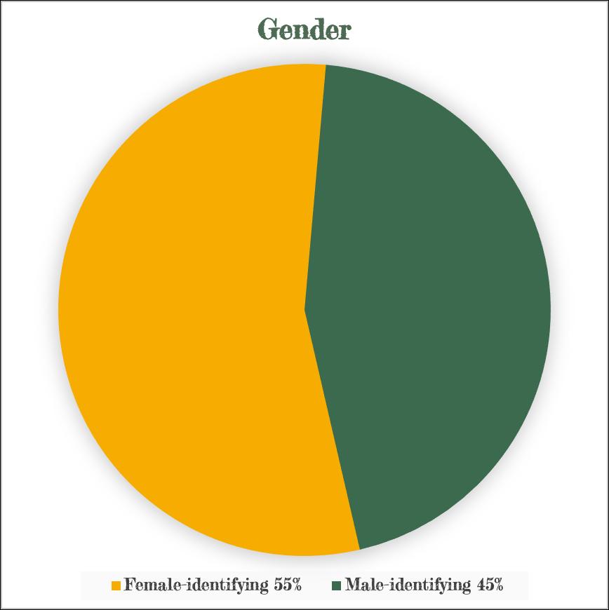 Gender-STAFF-1